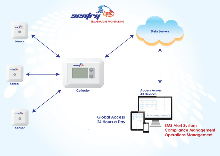 Work Monitoring System : Home sentry temperature monitoring